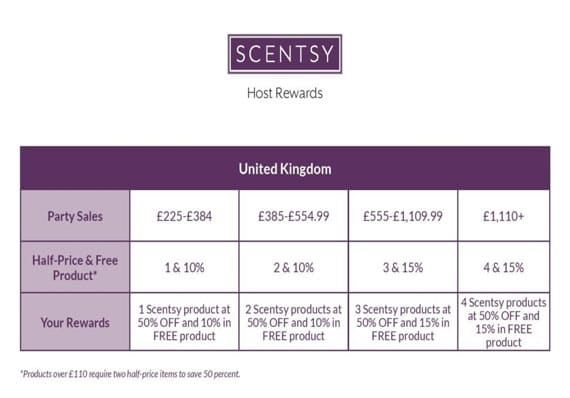 Understanding the Scentsy UK hostess rewards