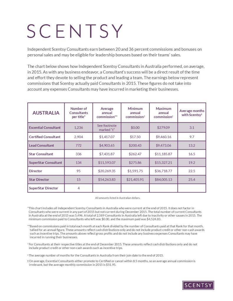 Scentsy Australia Income Disclosure Statement