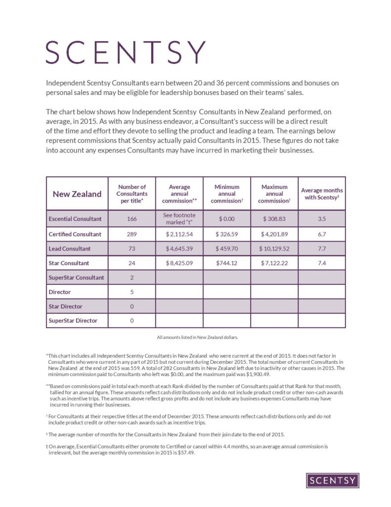 Scentsy New Zealand Income Disclosure Statement