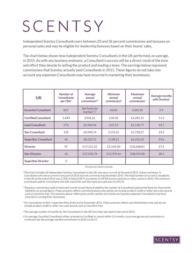 Scentsy UK Income Disclosure Statement