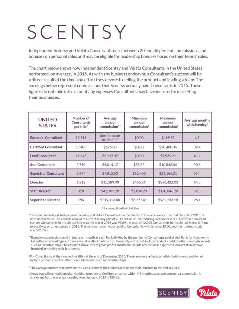 Scentsy USA Income Disclosure Statement