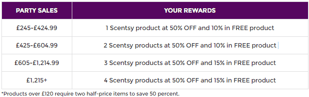Scentsy Double Hostess Rewards In January 2019