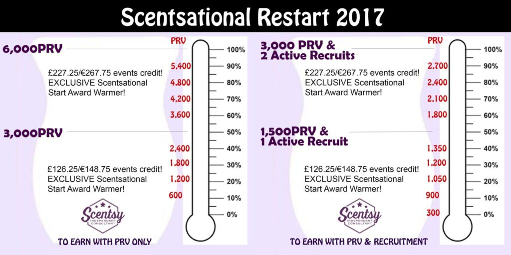 Scentsy Summer Incentive 2017