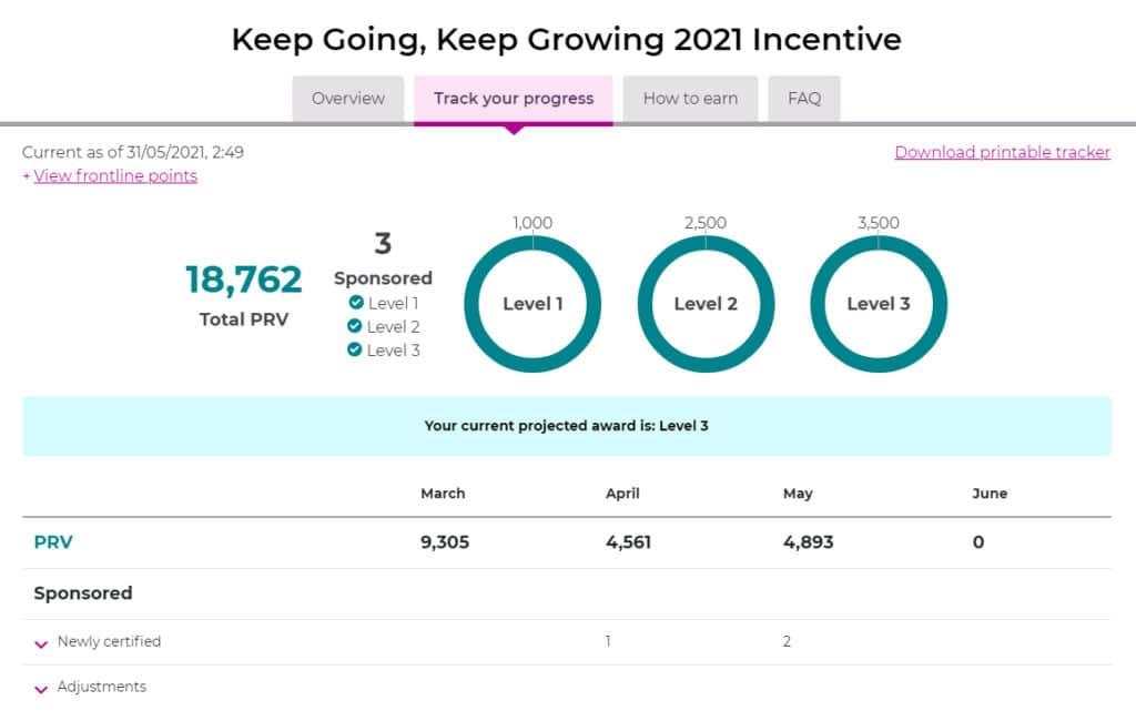 Keep Going, Keep Growing 2021 Incentive Level 3 Acheived By The Candle Boutique